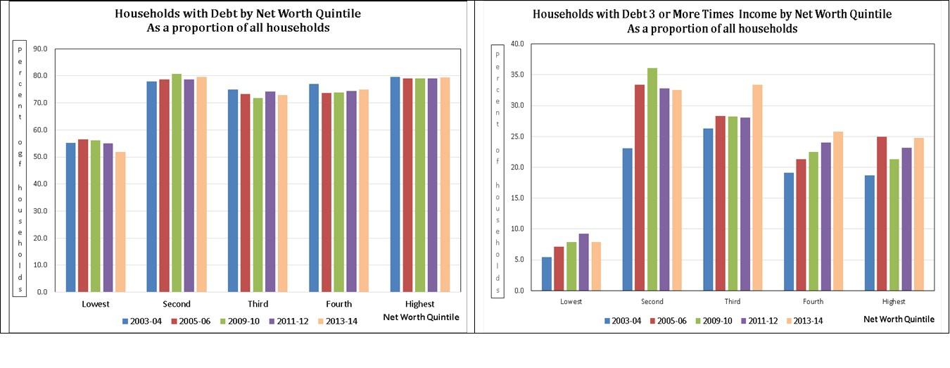 150915.Household Debt