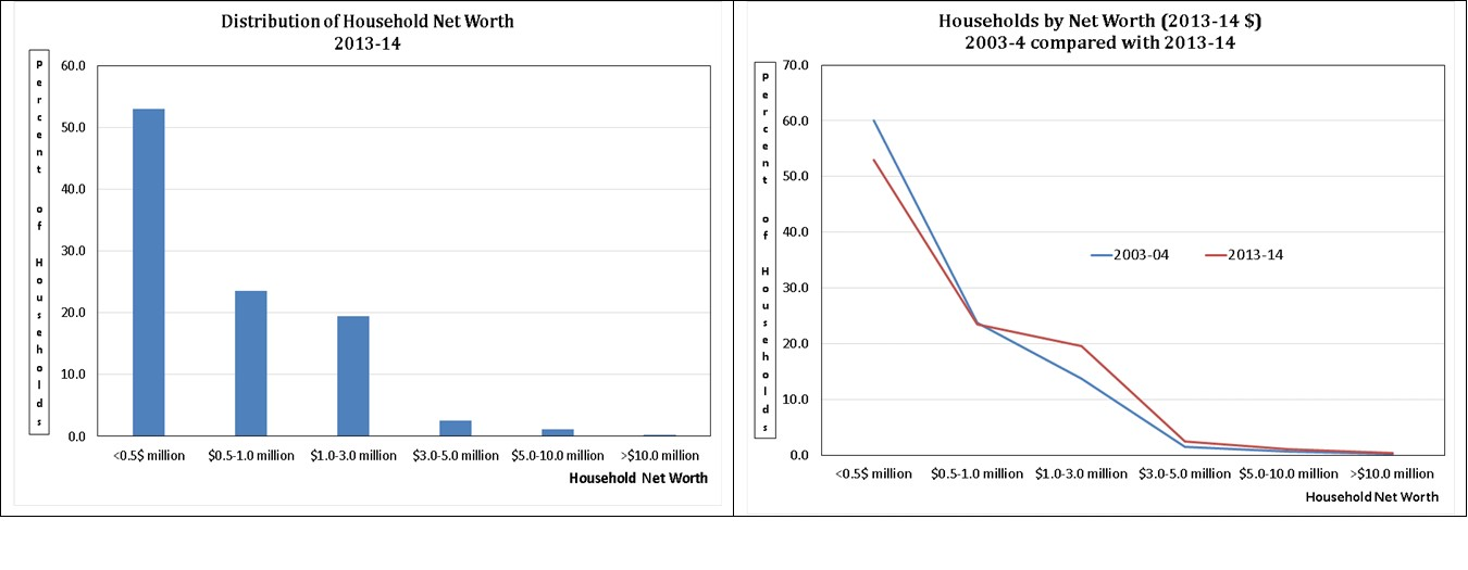 150915.Household Wealth