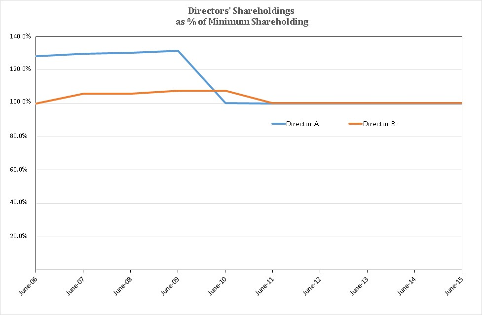 160315.Directors Shareholdings