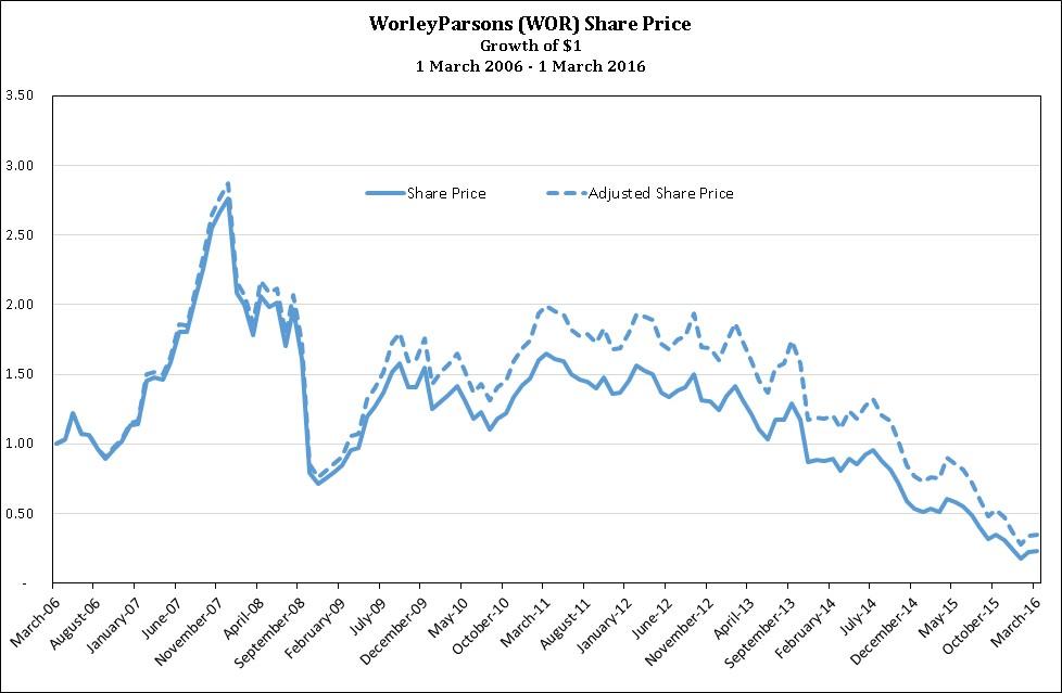 160315.Worley Share Price