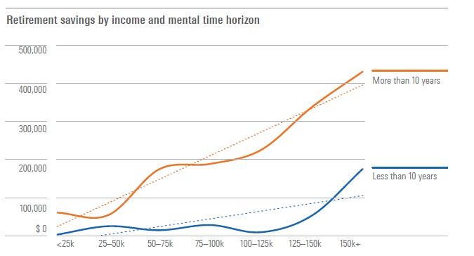 180724.Mental time horizon and income