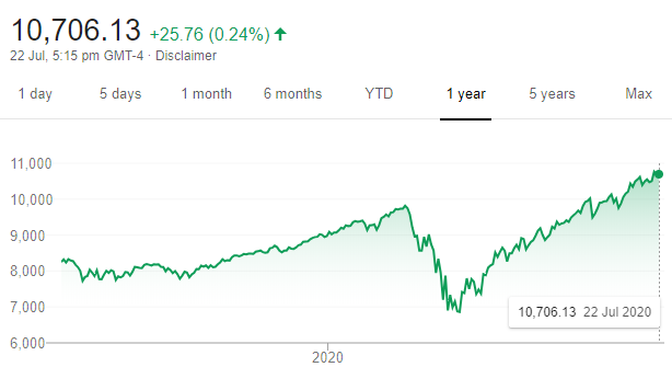 Is this the most hated market rally in history?