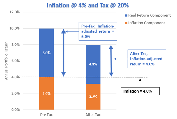 The positive impact of lower inflation